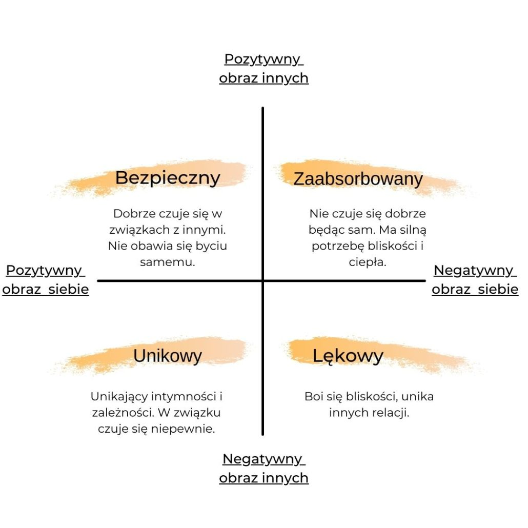 model wzorców przywiązania